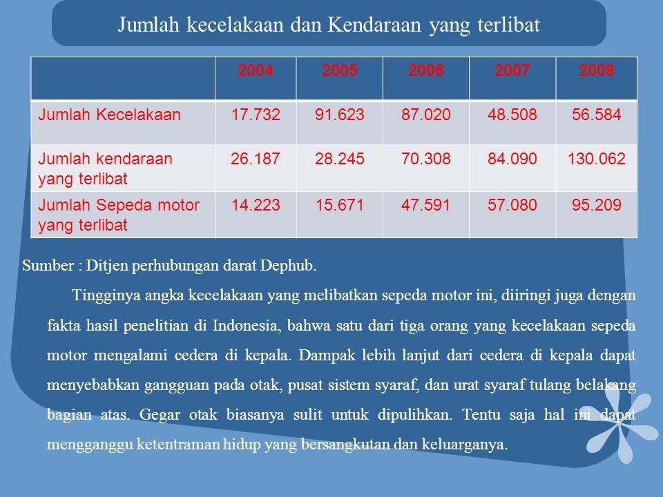 Jumlah kecelakaan dan Kendaraan yang terlibat Sumber : Ditjen perhubungan darat Dephub.