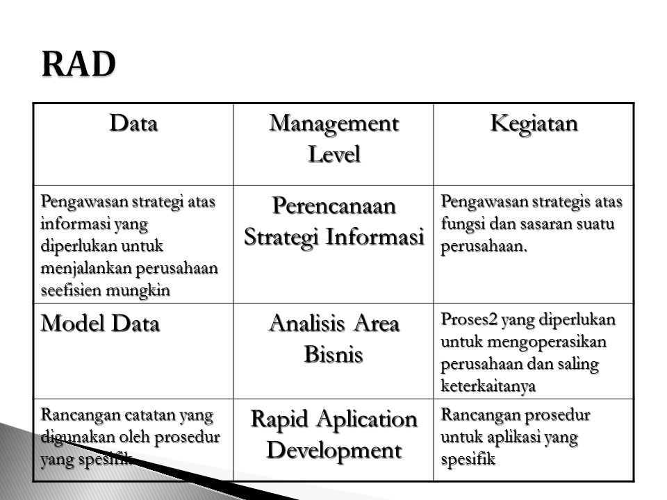  BPR adalah proses untuk meningkatkan dan memperbaiki sistem yang sudah ada dikarenakan sistem yang lama sudah tidak layak untuk dijadikan sebagai sumber informasi  Sistem Warisan, informasi dari sistem lama masih dibutuhkan, namun dibutuhkan sistem yang baru  Sistem Baru, aktivitas perusahaan memerlukan sistem yang baru untuk menghasilkan iformasi