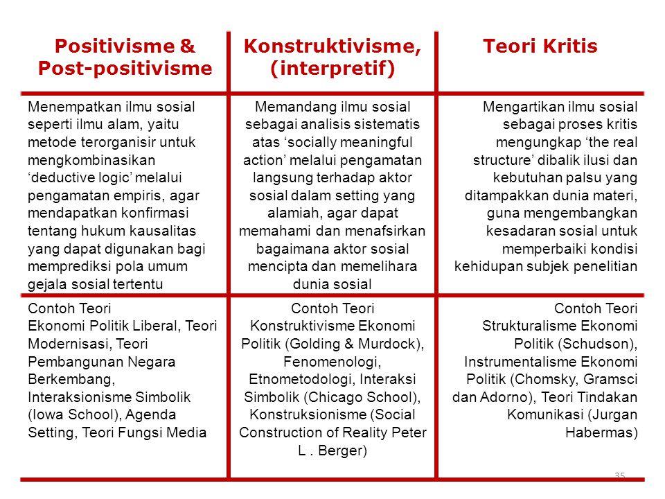 35 Positivisme & Post-positivisme Konstruktivisme, (interpretif) Teori Kritis Menempatkan ilmu sosial seperti ilmu alam, yaitu metode terorganisir unt