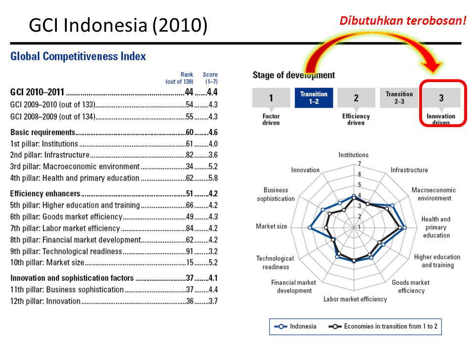 GCI Indonesia (2010) Global Competitiveness Report 2009 Dibutuhkan terobosan!