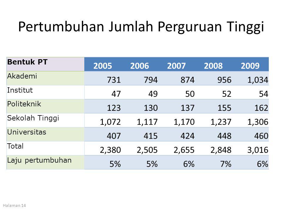 Pertumbuhan Jumlah Perguruan Tinggi Bentuk PT 20052006200720082009 Akademi 7317948749561,034 Institut 4749505254 Politeknik 123130137155162 Sekolah Ti