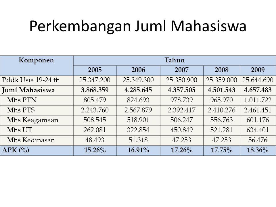 Perkembangan Juml Mahasiswa KomponenTahun 20052006200720082009 Pddk Usia 19-24 th25.347.20025.349.30025.350.90025.359.00025.644.690 Juml Mahasiswa3.86
