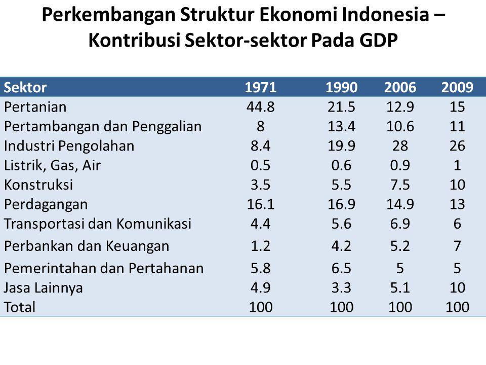 Perkembangan Struktur Ekonomi Indonesia – Kontribusi Sektor-sektor Pada GDP Sektor1971199020062009 Pertanian44.821.512.91515 Pertambangan dan Penggali