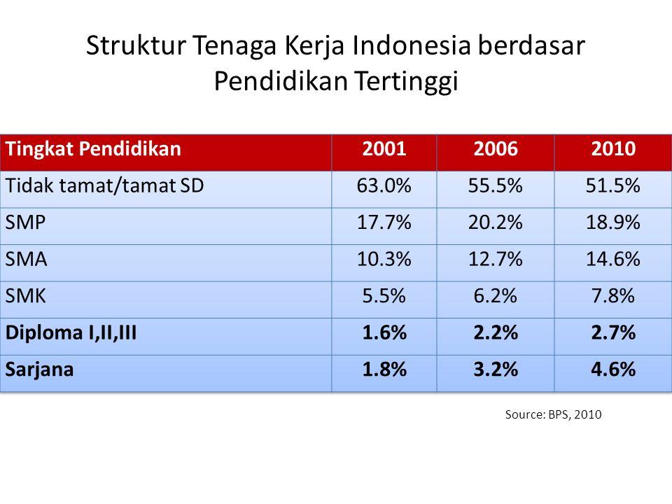 Struktur Tenaga Kerja Indonesia berdasar Pendidikan Tertinggi Source: BPS, 2010