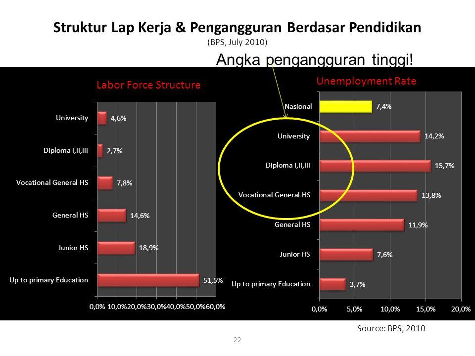 Struktur Lap Kerja & Pengangguran Berdasar Pendidikan (BPS, July 2010) 22 Source: BPS, 2010 Angka pengangguran tinggi!