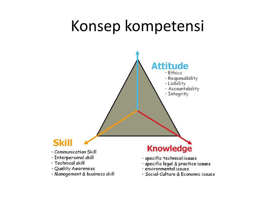 Konsep kompetensi