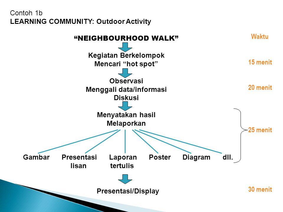 """Contoh 1b LEARNING COMMUNITY: Outdoor Activity """"NEIGHBOURHOOD WALK"""" Kegiatan Berkelompok Mencari """"hot spot"""" Observasi Menggali data/informasi Diskusi"""