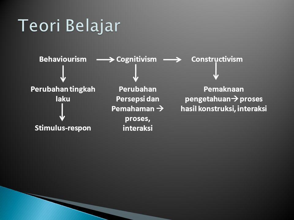 BehaviourismCognitivismConstructivism Perubahan tingkah laku Stimulus-respon Perubahan Persepsi dan Pemahaman  proses, interaksi Pemaknaan pengetahua
