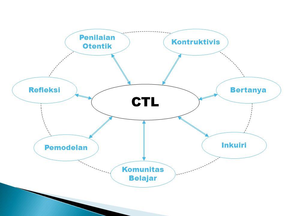 CTL Penilaian Otentik Kontruktivis Bertanya Inkuiri Komunitas Belajar Pemodelan Refleksi