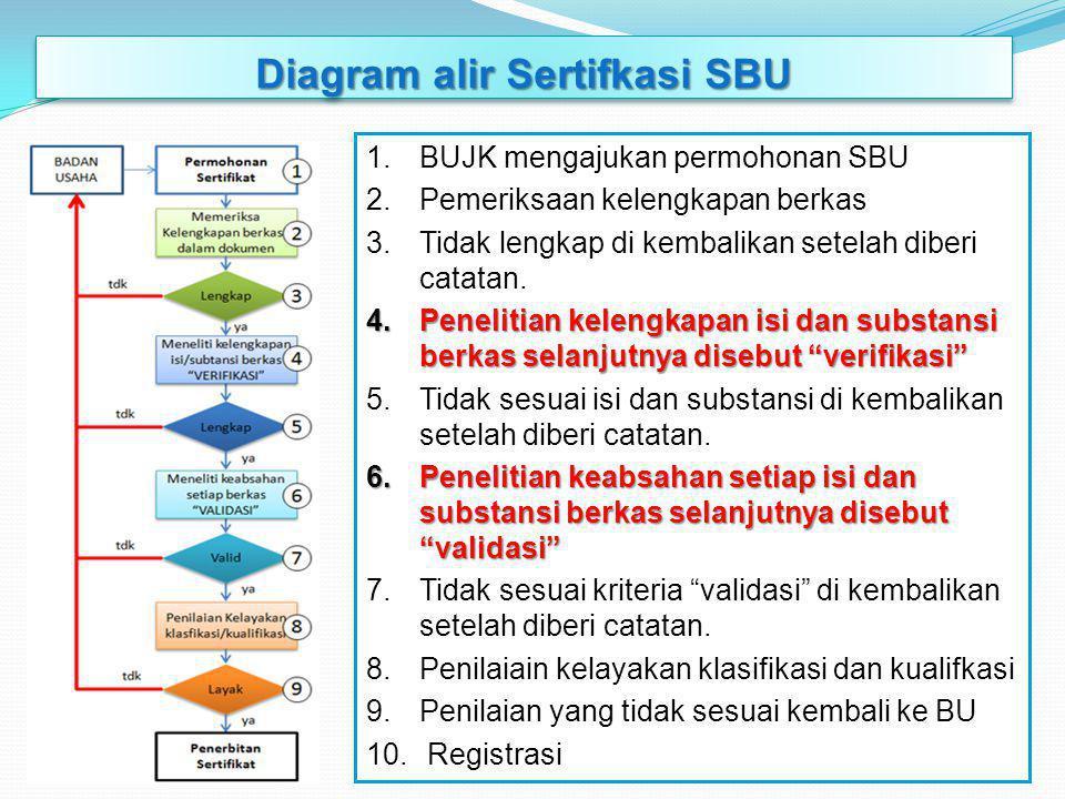 Diagram alir Sertifkasi SBU 1.BUJK mengajukan permohonan SBU 2.Pemeriksaan kelengkapan berkas 3.Tidak lengkap di kembalikan setelah diberi catatan.