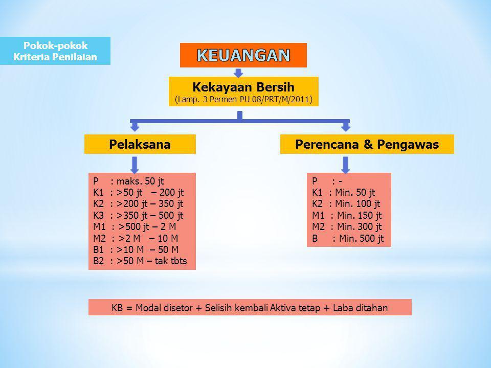 Pokok-pokok Kriteria Penilaian PelaksanaPerencana & Pengawas P : maks.