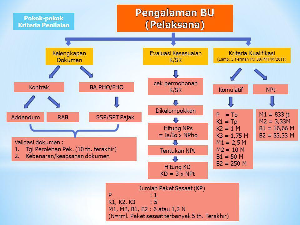 Kelengkapan Dokumen AddendumSSP/SPT PajakRAB Evaluasi Kesesuaian K/SK Kriteria Kualifikasi (Lamp.