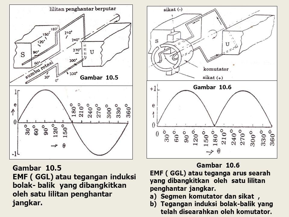 Gambar 10.5 EMF ( GGL) atau tegangan induksi bolak- balik yang dibangkitkan oleh satu lilitan penghantar jangkar.