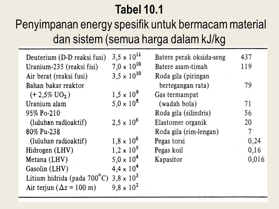 Tabel 10.1 Penyimpanan energy spesifik untuk bermacam material dan sistem (semua harga dalam kJ/kg