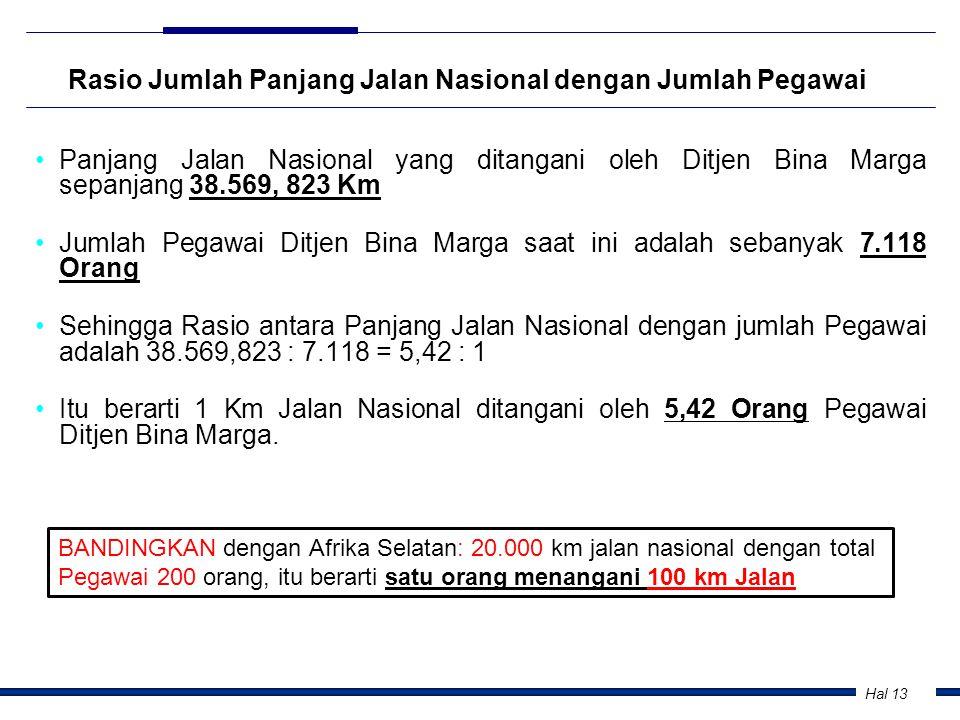 Hal 13 Rasio Jumlah Panjang Jalan Nasional dengan Jumlah Pegawai •Panjang Jalan Nasional yang ditangani oleh Ditjen Bina Marga sepanjang 38.569, 823 K