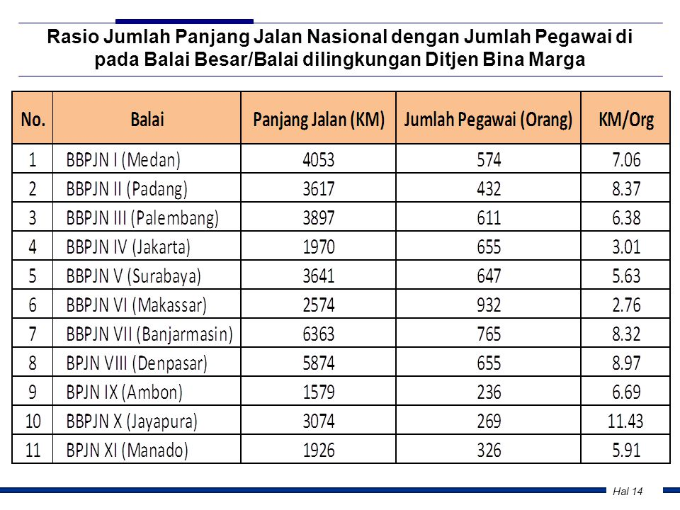 Hal 14 Rasio Jumlah Panjang Jalan Nasional dengan Jumlah Pegawai di pada Balai Besar/Balai dilingkungan Ditjen Bina Marga