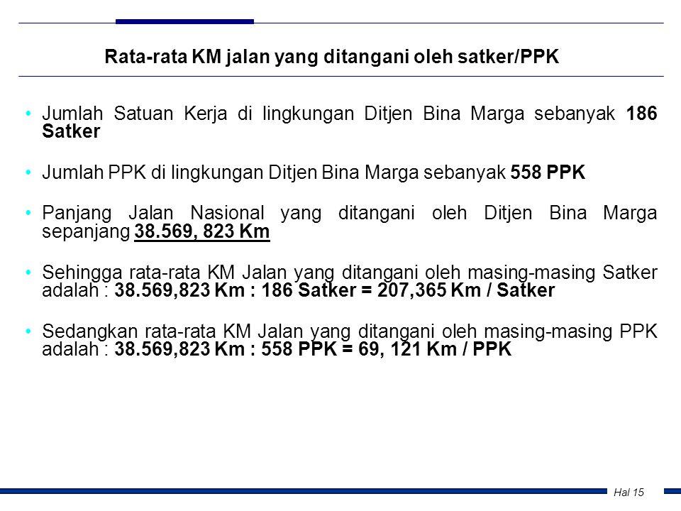 Hal 15 Rata-rata KM jalan yang ditangani oleh satker/PPK •Jumlah Satuan Kerja di lingkungan Ditjen Bina Marga sebanyak 186 Satker •Jumlah PPK di lingk