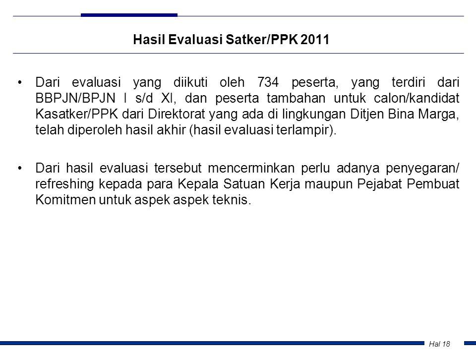 Hal 18 Hasil Evaluasi Satker/PPK 2011 •Dari evaluasi yang diikuti oleh 734 peserta, yang terdiri dari BBPJN/BPJN I s/d XI, dan peserta tambahan untuk