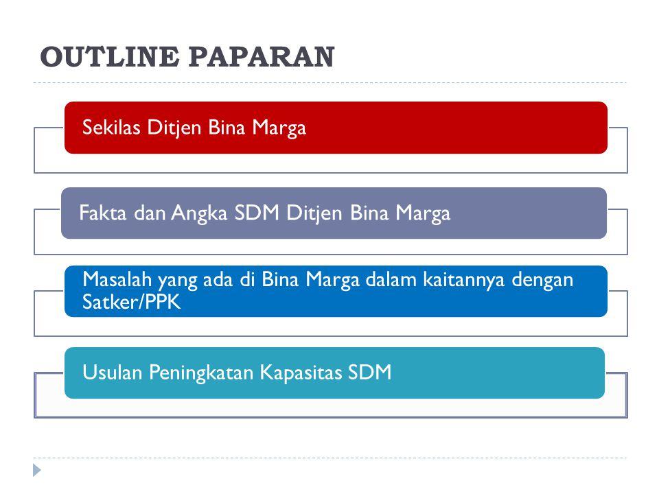 OUTLINE PAPARAN Sekilas Ditjen Bina Marga Fakta dan Angka SDM Ditjen Bina Marga Masalah yang ada di Bina Marga dalam kaitannya dengan Satker/PPK Usula
