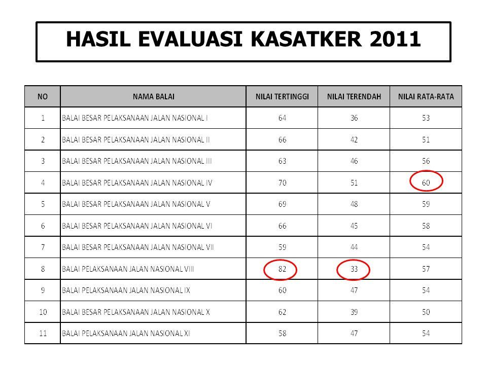 HASIL EVALUASI KASATKER 2011