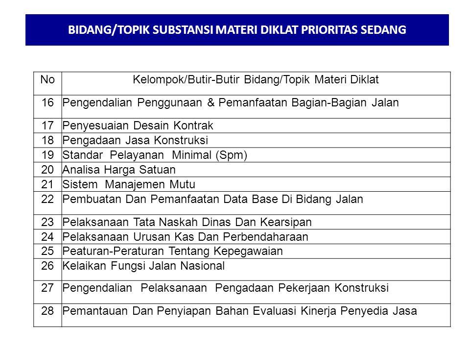 BIDANG/TOPIK SUBSTANSI MATERI DIKLAT PRIORITAS SEDANG NoKelompok/Butir-Butir Bidang/Topik Materi Diklat 16Pengendalian Penggunaan & Pemanfaatan Bagian