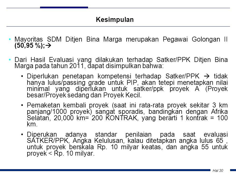 Hal 30 Kesimpulan •Mayoritas SDM Ditjen Bina Marga merupakan Pegawai Golongan II (50,95 %);  •Dari Hasil Evaluasi yang dilakukan terhadap Satker/PPK