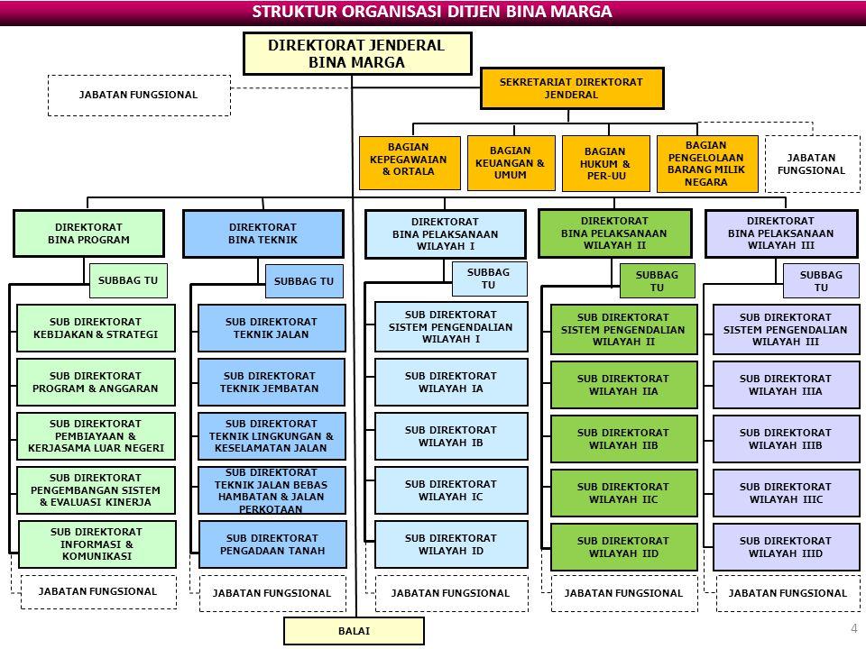 BIDANG/TOPIK SUBSTANSI MATERI DIKLAT PRIORITAS TINGGI NoKelompok/Butir-Butir Bidang/Topik Materi Diklat 14Penyiapan Dokumen Pengadaan Pekerjaan Konstruksi Jln & Jbt 15Pengendalian/Pelaks.