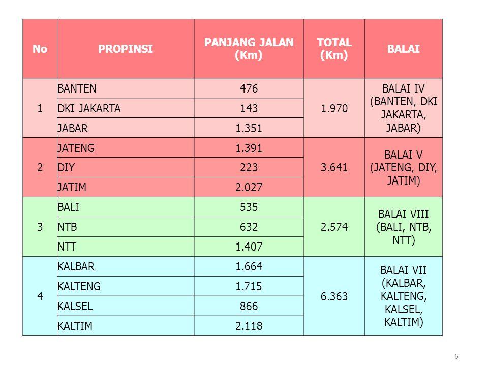 NoPROPINSI PANJANG JALAN (Km) TOTAL (Km) BALAI 1 BANTEN476 1.970 BALAI IV (BANTEN, DKI JAKARTA, JABAR) DKI JAKARTA143 JABAR1.351 2 JATENG1.391 3.641 B