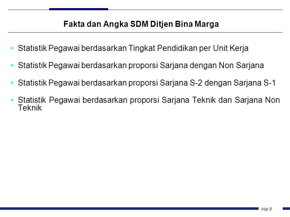 Hal 8 Fakta dan Angka SDM Ditjen Bina Marga •Statistik Pegawai berdasarkan Tingkat Pendidikan per Unit Kerja •Statistik Pegawai berdasarkan proporsi S