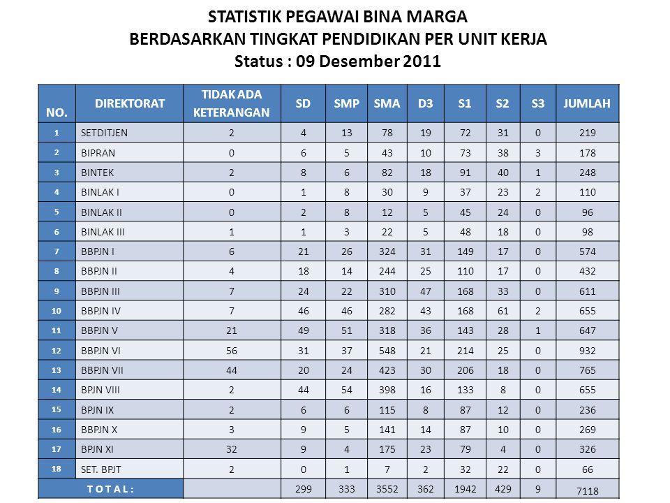 STATISTIK PEGAWAI BINA MARGA BERDASARKAN TINGKAT PENDIDIKAN PER UNIT KERJA Status : 09 Desember 2011 NO. DIREKTORAT TIDAK ADA KETERANGAN SDSMPSMAD3S1S
