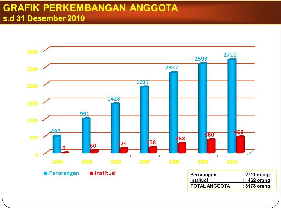 GRAFIK PERKEMBANGAN ANGGOTA s.d 31 Desember 2010 Perorangan: 2711 orang Institusi: 462 orang TOTAL ANGGOTA: 3173 orang