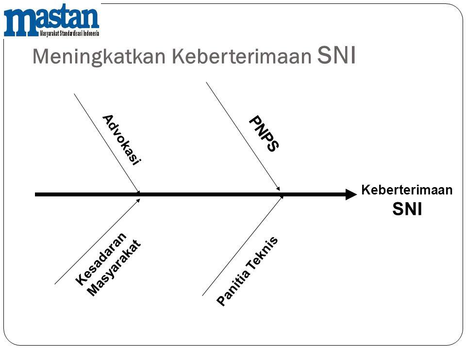 Meningkatkan Keberterimaan SNI Panitia Teknis PNPS Kesadaran Masyarakat Advokasi Keberterimaan SNI