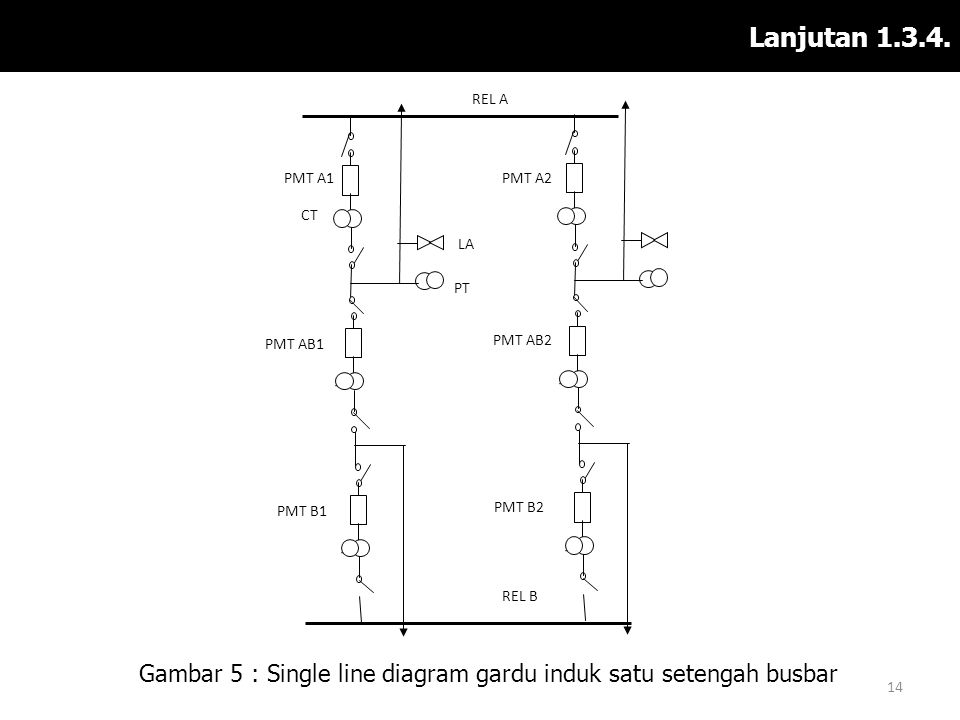 Lanjutan 1.3.4. Gambar 5 : Single line diagram gardu induk satu setengah busbar 14