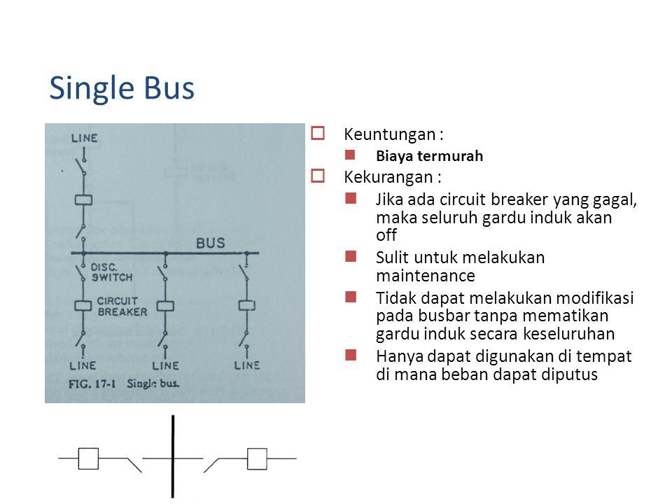  Keuntungan :  Biaya termurah  Kekurangan :  Jika ada circuit breaker yang gagal, maka seluruh gardu induk akan off  Sulit untuk melakukan maintenance  Tidak dapat melakukan modifikasi pada busbar tanpa mematikan gardu induk secara keseluruhan  Hanya dapat digunakan di tempat di mana beban dapat diputus Single Bus