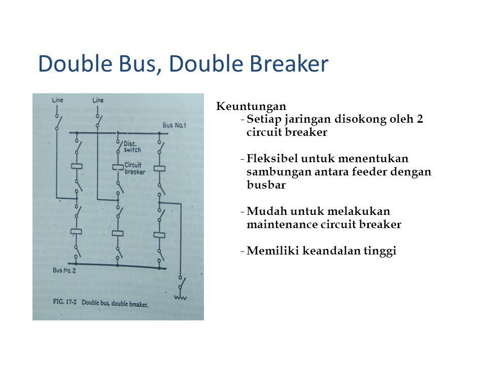 Keuntungan - Setiap jaringan disokong oleh 2 circuit breaker - Fleksibel untuk menentukan sambungan antara feeder dengan busbar - Mudah untuk melakukan maintenance circuit breaker - Memiliki keandalan tinggi Double Bus, Double Breaker