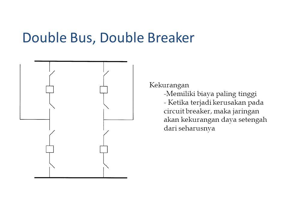 Kekurangan -Memiliki biaya paling tinggi - Ketika terjadi kerusakan pada circuit breaker, maka jaringan akan kekurangan daya setengah dari seharusnya Double Bus, Double Breaker