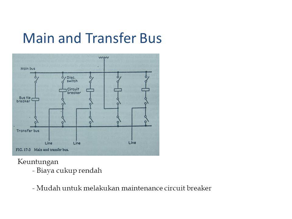 Keuntungan - Biaya cukup rendah - Mudah untuk melakukan maintenance circuit breaker Main and Transfer Bus