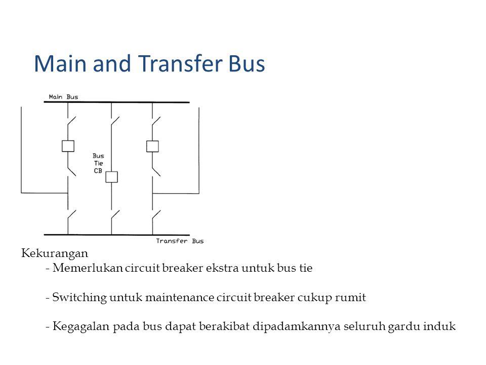 Kekurangan - Memerlukan circuit breaker ekstra untuk bus tie - Switching untuk maintenance circuit breaker cukup rumit - Kegagalan pada bus dapat berakibat dipadamkannya seluruh gardu induk Main and Transfer Bus