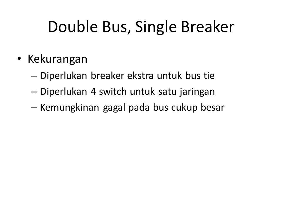 Double Bus, Single Breaker • Kekurangan – Diperlukan breaker ekstra untuk bus tie – Diperlukan 4 switch untuk satu jaringan – Kemungkinan gagal pada b