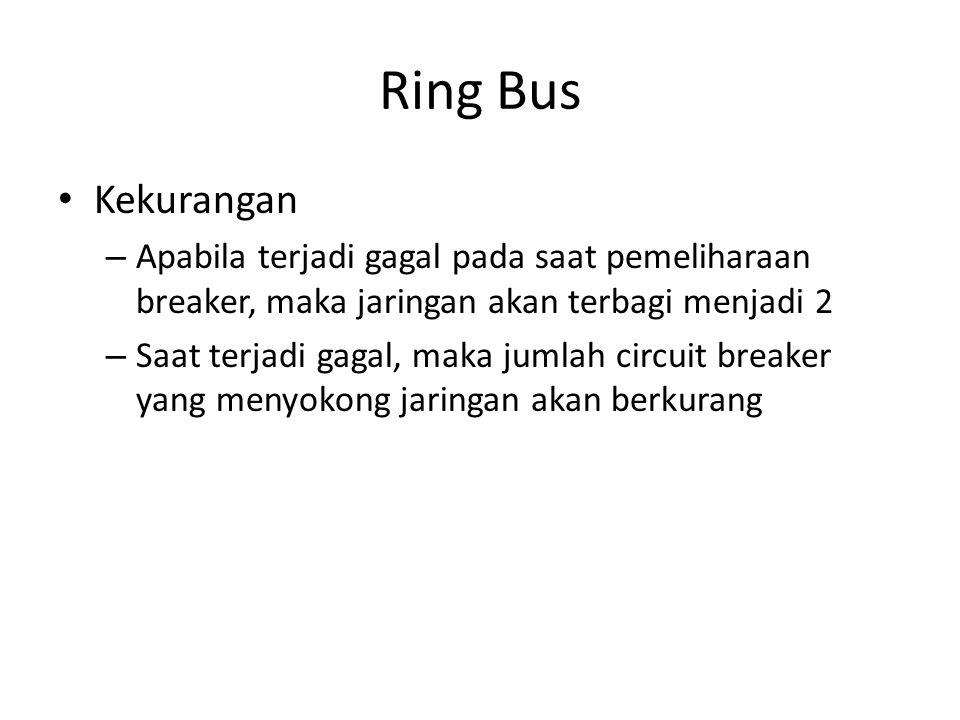 Ring Bus • Kekurangan – Apabila terjadi gagal pada saat pemeliharaan breaker, maka jaringan akan terbagi menjadi 2 – Saat terjadi gagal, maka jumlah circuit breaker yang menyokong jaringan akan berkurang