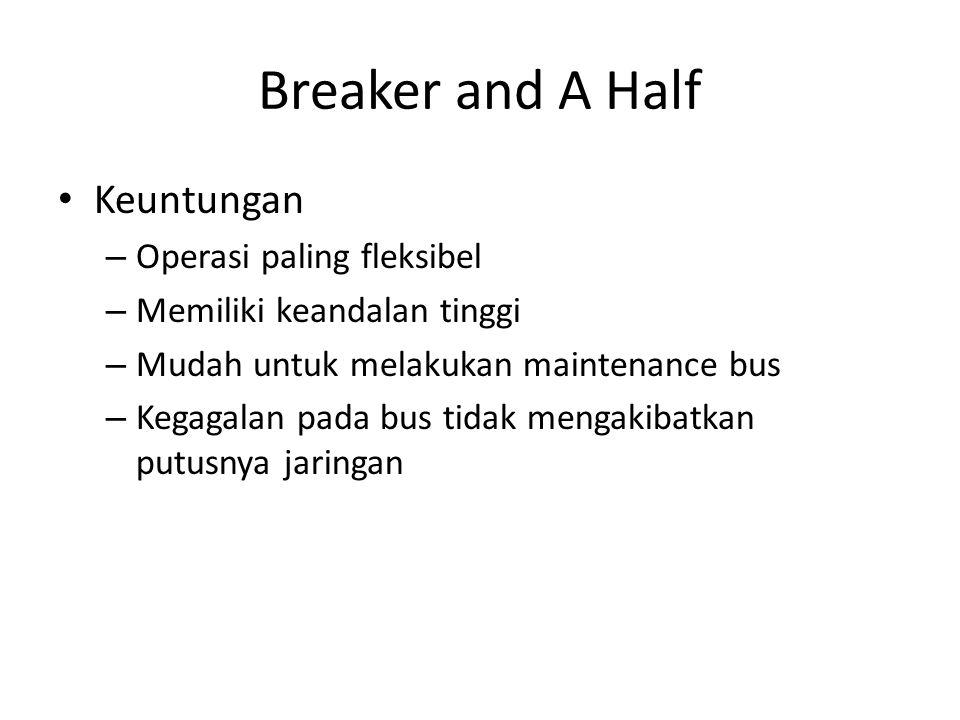 • Keuntungan – Operasi paling fleksibel – Memiliki keandalan tinggi – Mudah untuk melakukan maintenance bus – Kegagalan pada bus tidak mengakibatkan putusnya jaringan