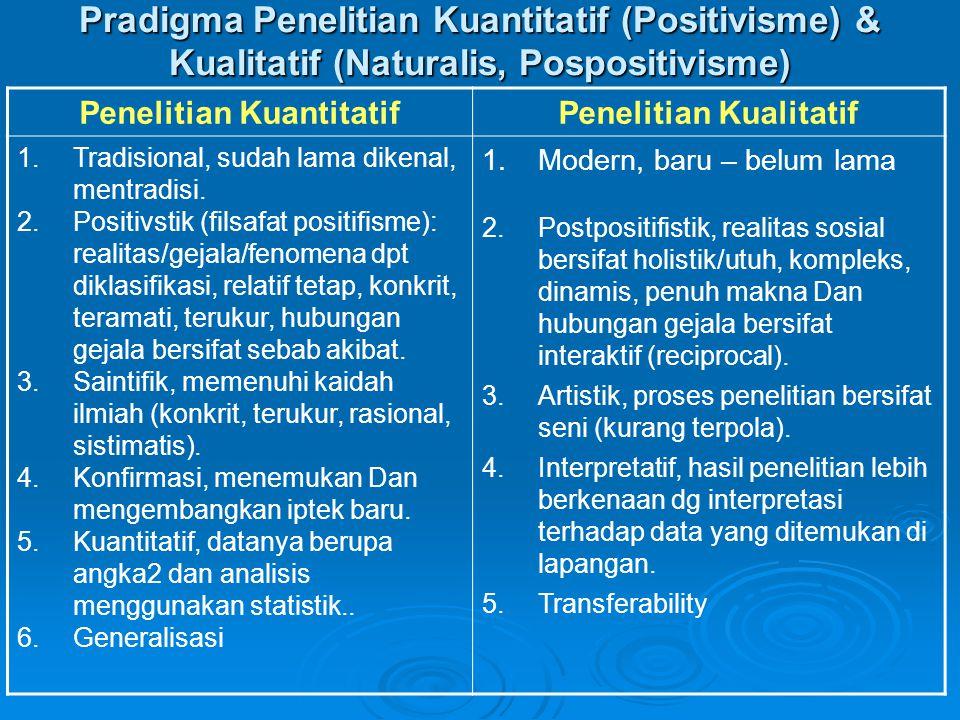 Pradigma Penelitian Kuantitatif (Positivisme) & Kualitatif (Naturalis, Pospositivisme) Penelitian KuantitatifPenelitian Kualitatif 1.Tradisional, suda