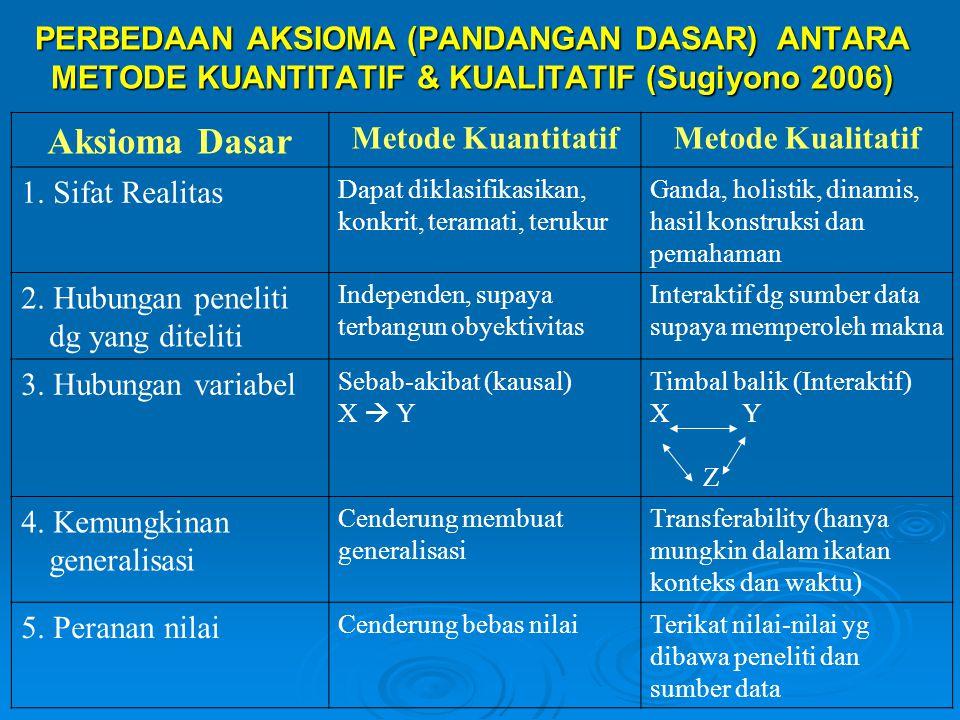 PERBEDAAN AKSIOMA (PANDANGAN DASAR) ANTARA METODE KUANTITATIF & KUALITATIF (Sugiyono 2006) Aksioma Dasar Metode KuantitatifMetode Kualitatif 1. Sifat