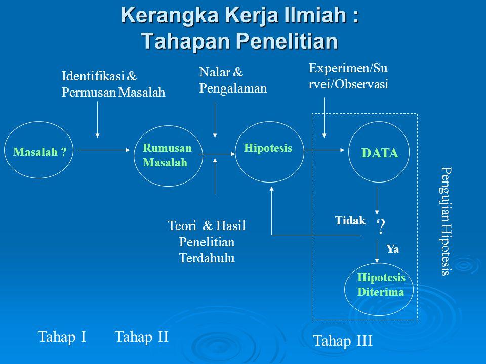 Penggunaan Metode Kuantitatif 1.Bila masalah yg merupakan titik tolak penelitian sudah jelas 2.