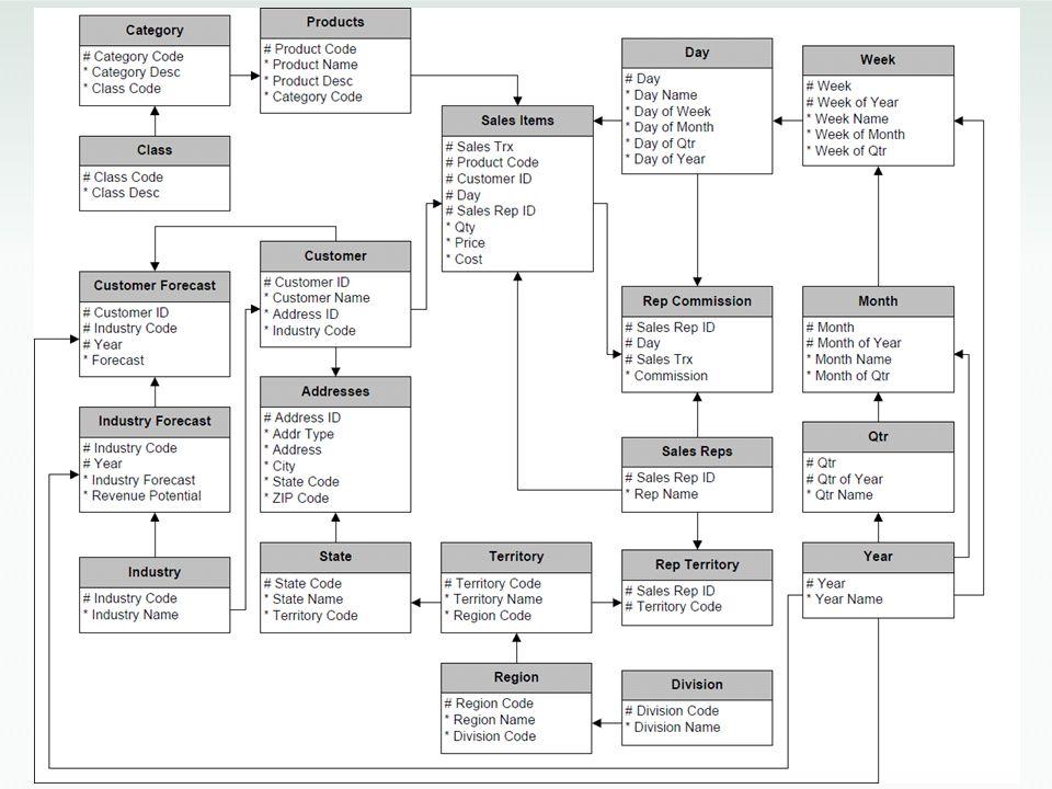 Dimensional Design… Desain Dimensional adalah teknik denormalisasi yang digunakan untuk menyediakan informasi historikal terkait dengan kebutuhan pengguna Disebut juga sebagai Star Schema, desain Dimensional adalah struktur yang terdiri dari tabel Fact dan tabel Dimension