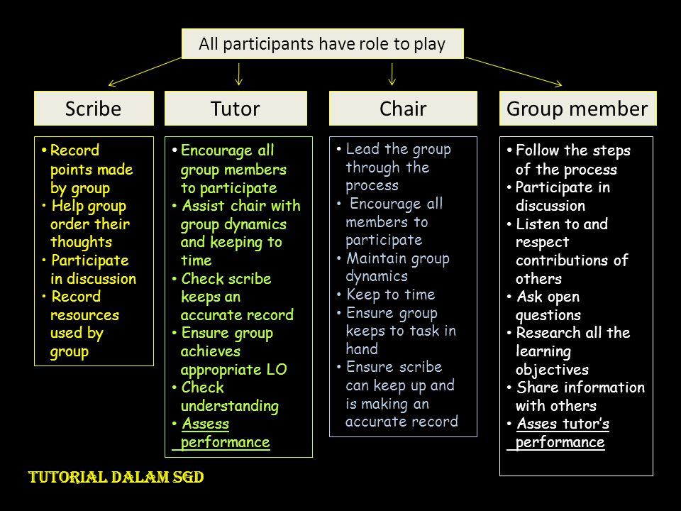 • Record points made by group • Help group order their thoughts • Participate in discussion • Record resources used by group • Encourage all group mem