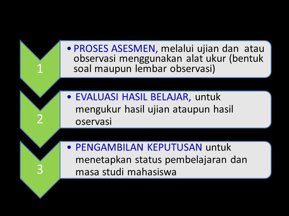 1 PROSES ASESMEN, melalui ujian dan atau observasi menggunakan alat ukur (bentuk soal maupun lembar observasi) 2 •EVALUASI HASIL BELAJAR, untuk menguk