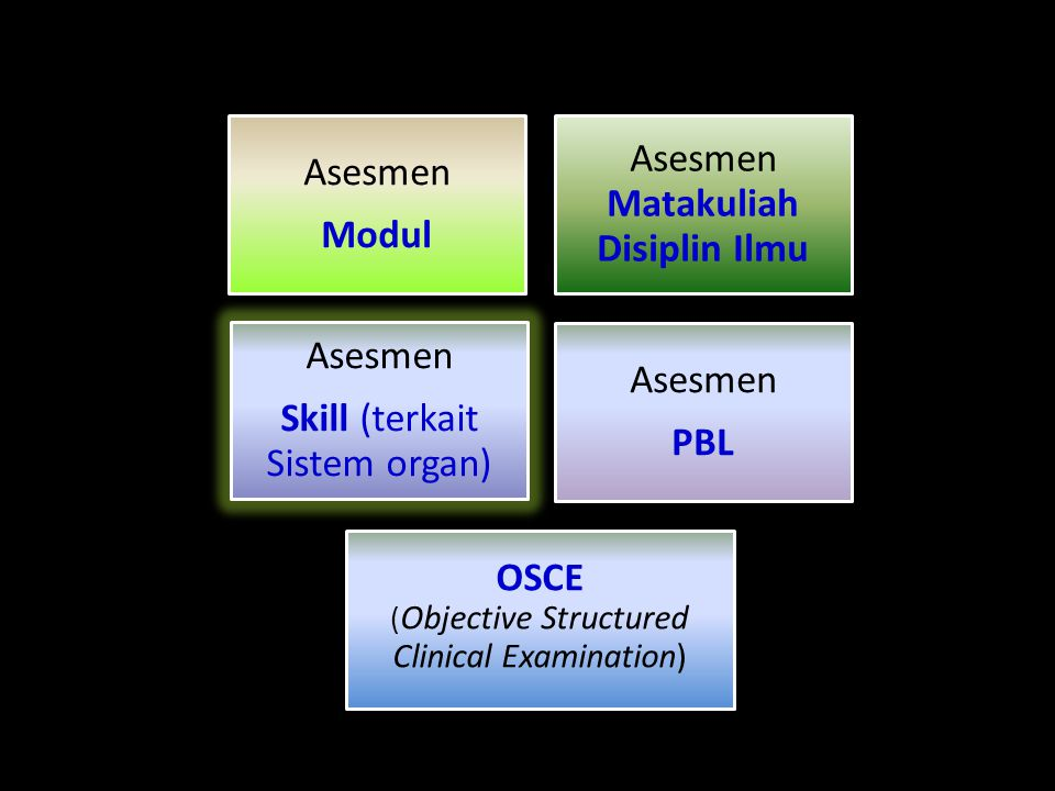 Asesmen Modul Asesmen Matakuliah Disiplin Ilmu Asesmen Skill (terkait Sistem organ) Asesmen PBL OSCE ( Objective Structured Clinical Examination)