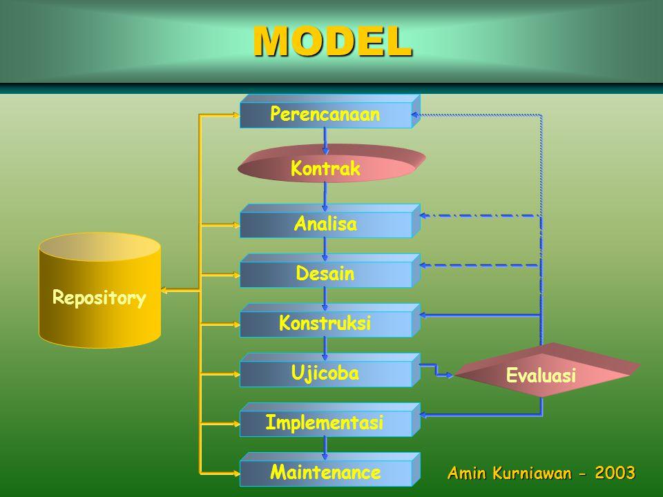 •Monitor operasional aplikasi pada lingkungan yang sebenarnya Instalasi Operasional Sosialisasi IMPLEMENTASI - 4 Metode Amin Kurniawan - 2003