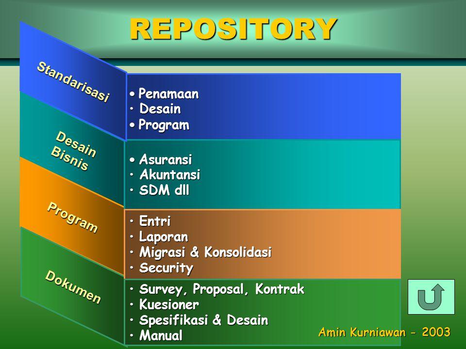 MAINTENANCE Correction Maintenance & Reporting bukan Adaptive, Enhancement & Proactive Amin Kurniawan - 2003